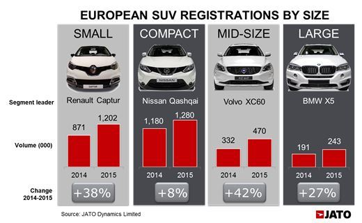 European annual registrations
